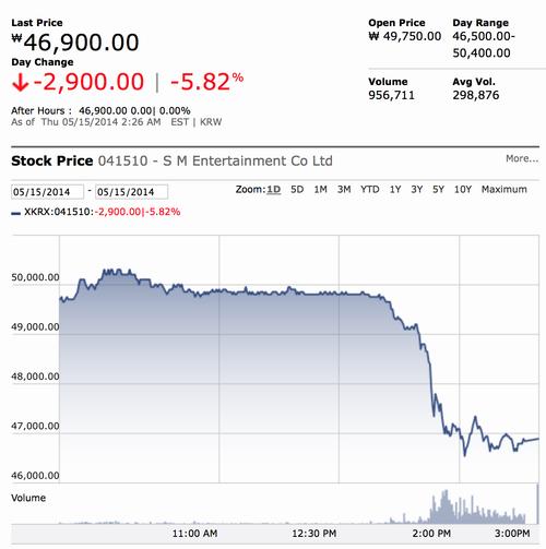 SM Stocks