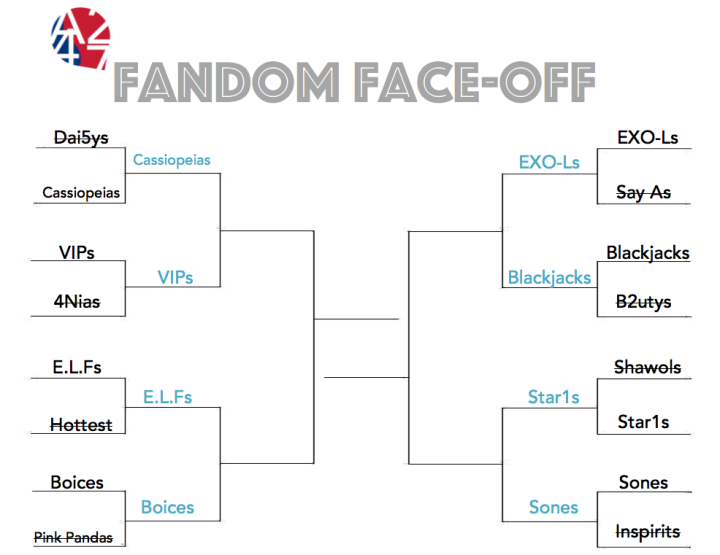 Fandom Face-Off [Bracket- Round 2]