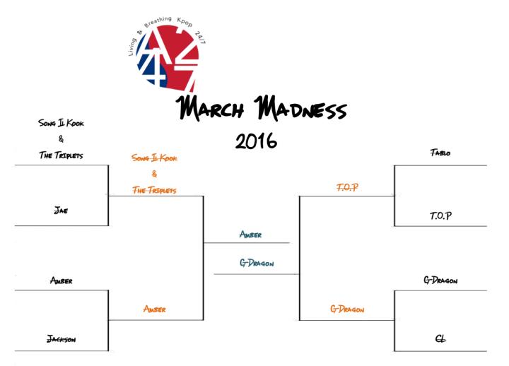 March Madness 2016 Bracket [FINALS]